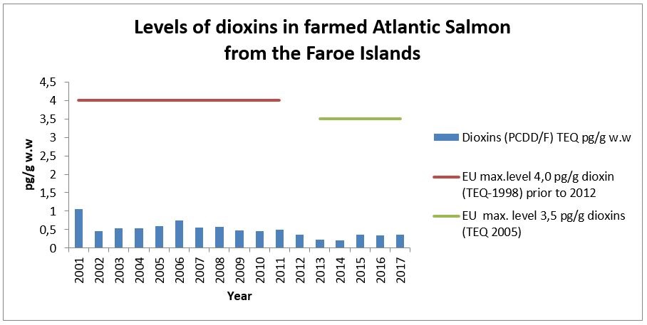 Levels of dioxins in farmed Atlantic salmon from the faroe islands 2001-2017.JPG