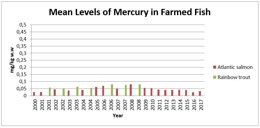 Mean leveles of Mercury in farmed Fish 2000 - 2017.JPG