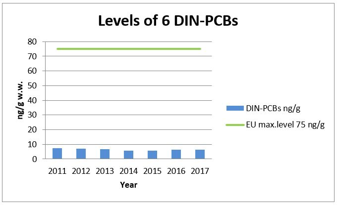 Levels of 6 DIN-PCB's 2011-2017.JPG